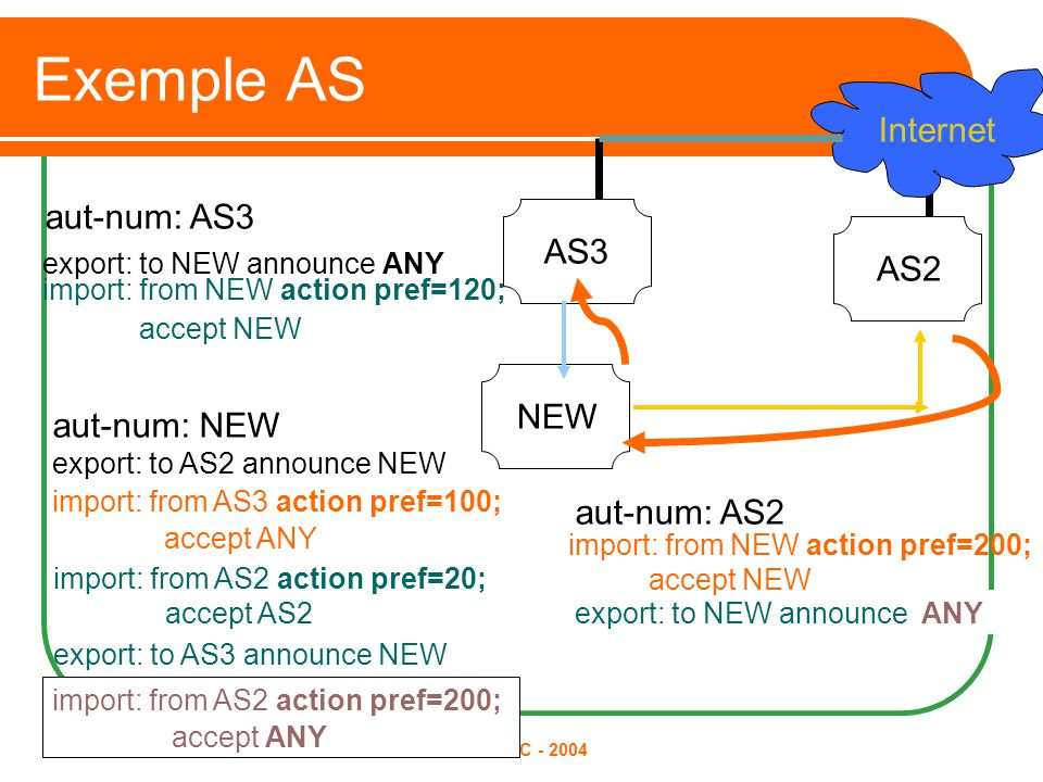 © AfriNIC - 2004 Exemple AS AS2 aut-num: AS2 import: from AS2 action pref=20; accept AS2 export: to NEW announce AS2 NEW aut-num: NEW export: to AS2 announce NEW Internet aut-num: AS3 AS3 export: to NEW announce ANY import: from NEW action pref=200; accept NEW import: from AS3 action pref=100; accept ANY import: from NEW action pref=120; accept NEW export: to AS3 announce NEW ANY import: from AS2 action pref=200; accept ANY