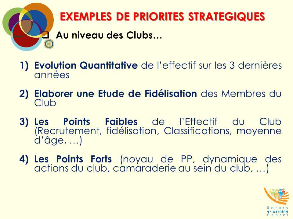  Au niveau des Clubs… EXEMPLES DE PRIORITES STRATEGIQUES 1) Evolution Quantitative de l'effectif sur les 3 dernières années 2) Elaborer une Etude de