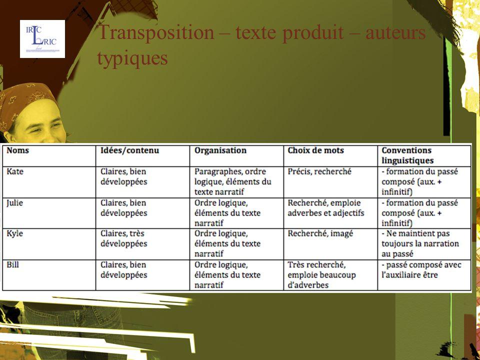 Transposition – texte produit – auteurs typiques