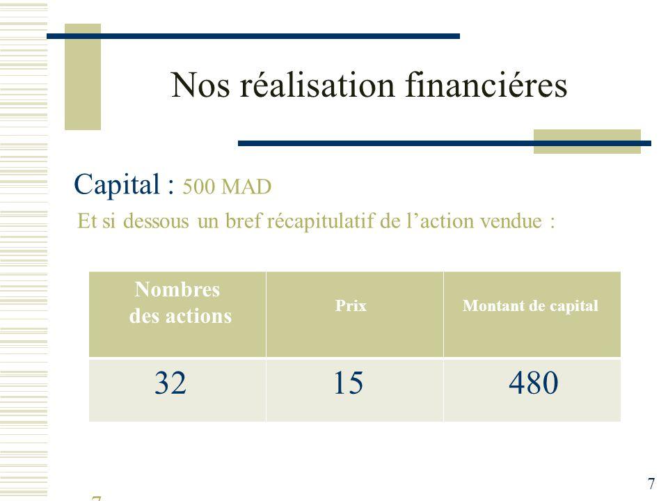 Nos réalisation financiéres Capital : 500 MAD Et si dessous un bref récapitulatif de l'action vendue : 7 Nombres des actions Prix Montant de capital 32 15 480 7