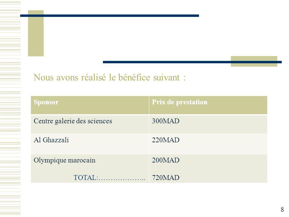 Nous avons réalisé le bénéfice suivant : SponsorPrix de prestation Centre galerie des sciences300MAD Al Ghazzali220MAD Olympique marocain TOTAL:………………..