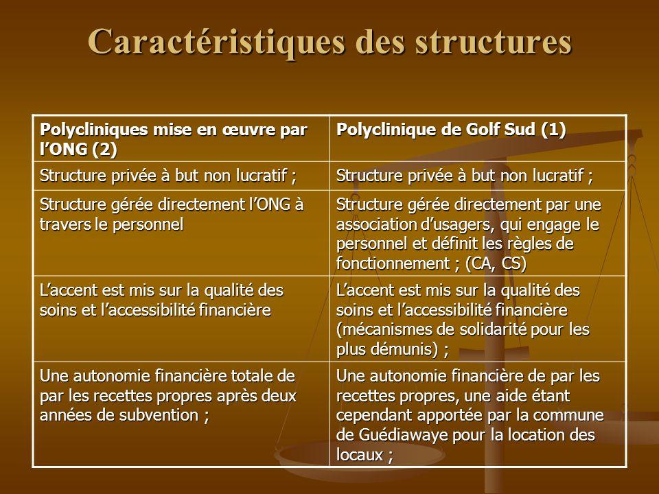 Caractéristiques des structures Polycliniques mise en œuvre par l'ONG (2) Polyclinique de Golf Sud (1) Structure privée à but non lucratif ; Structure gérée directement l'ONG à travers le personnel Structure gérée directement par une association d'usagers, qui engage le personnel et définit les règles de fonctionnement ; (CA, CS) L'accent est mis sur la qualité des soins et l'accessibilité financière L'accent est mis sur la qualité des soins et l'accessibilité financière (mécanismes de solidarité pour les plus démunis) ; Une autonomie financière totale de par les recettes propres après deux années de subvention ; Une autonomie financière de par les recettes propres, une aide étant cependant apportée par la commune de Guédiawaye pour la location des locaux ;