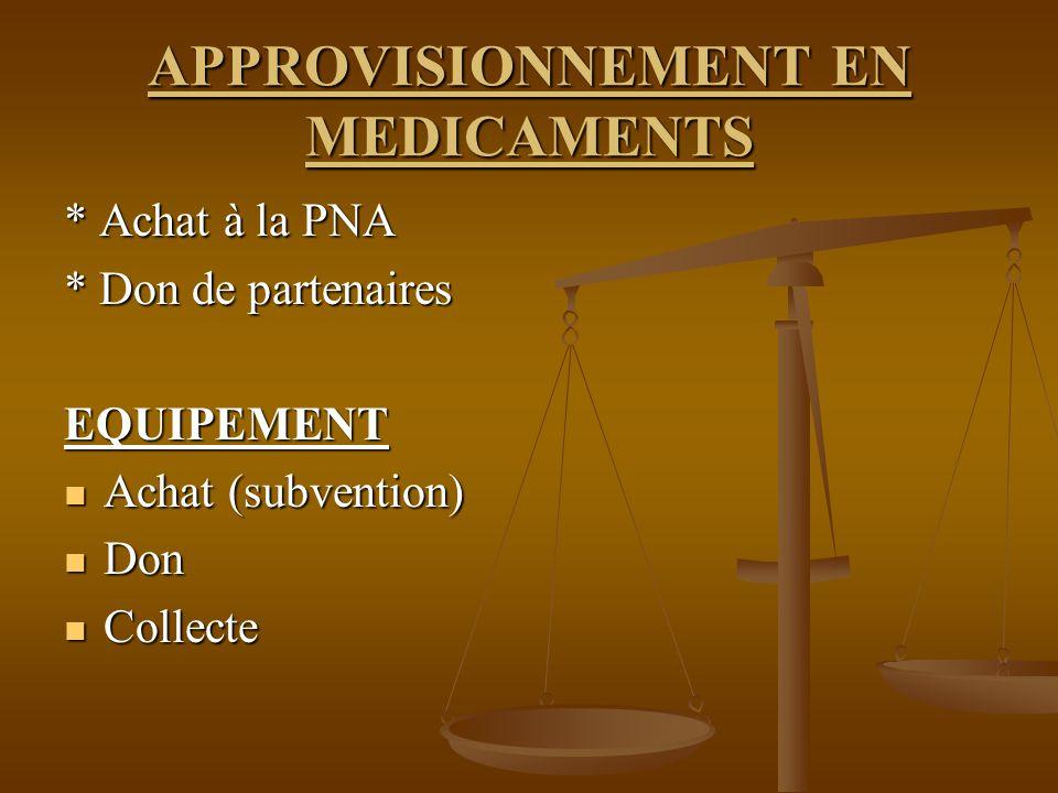 APPROVISIONNEMENT EN MEDICAMENTS * Achat à la PNA * Don de partenaires EQUIPEMENT Achat (subvention) Achat (subvention) Don Don Collecte Collecte