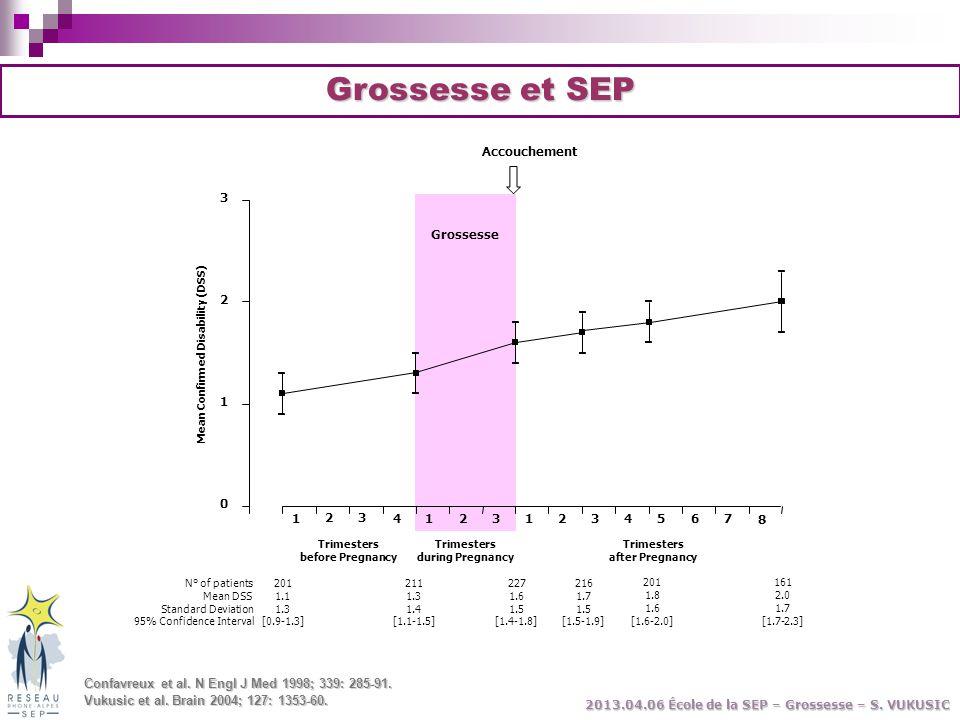 Grossesse et SEP Confavreux et al. N Engl J Med 1998; 339: 285-91. Vukusic et al. Brain 2004; 127: 1353-60. 2013.04.06 École de la SEP – Grossesse – S