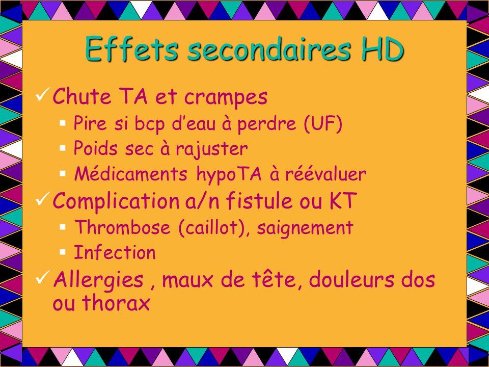 Effets secondaires HD Chute TA et crampes  Pire si bcp d'eau à perdre (UF)  Poids sec à rajuster  Médicaments hypoTA à réévaluer Complication a/n f