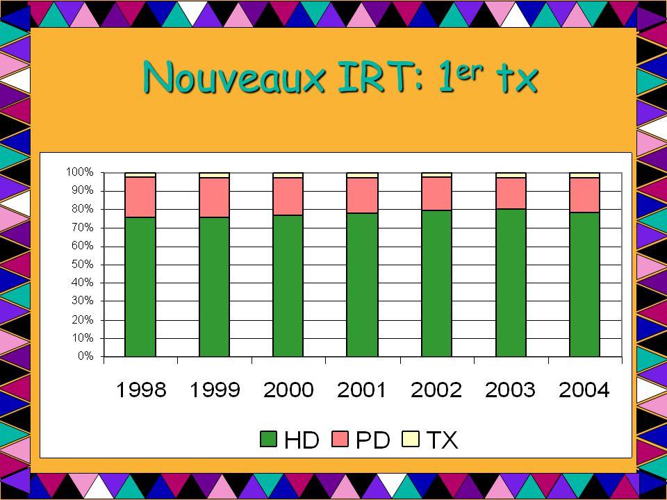 Nouveaux IRT: 1 er tx