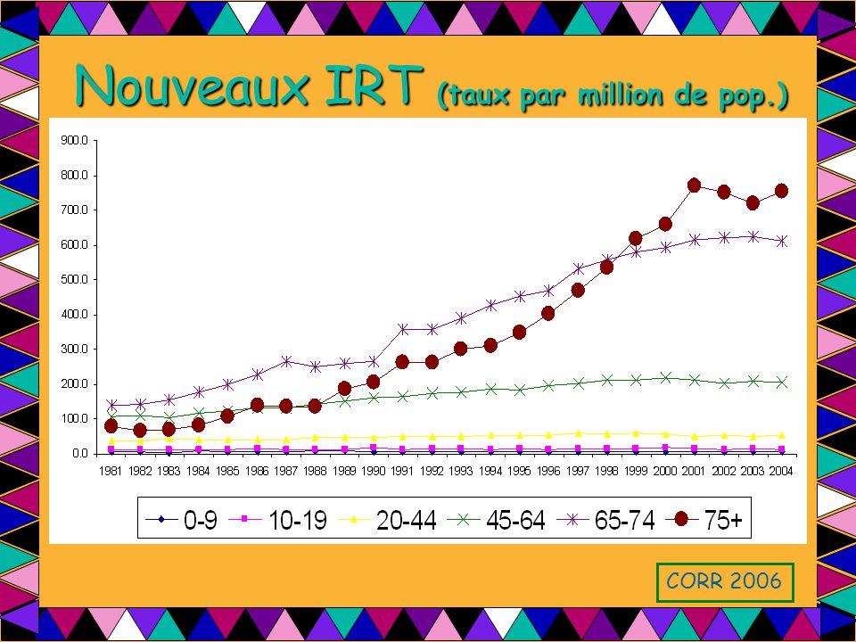 Nouveaux IRT (taux par million de pop.) CORR 2006