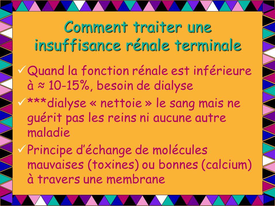Comment traiter une insuffisance rénale terminale Quand la fonction rénale est inférieure à ≈ 10-15%, besoin de dialyse ***dialyse « nettoie » le sang