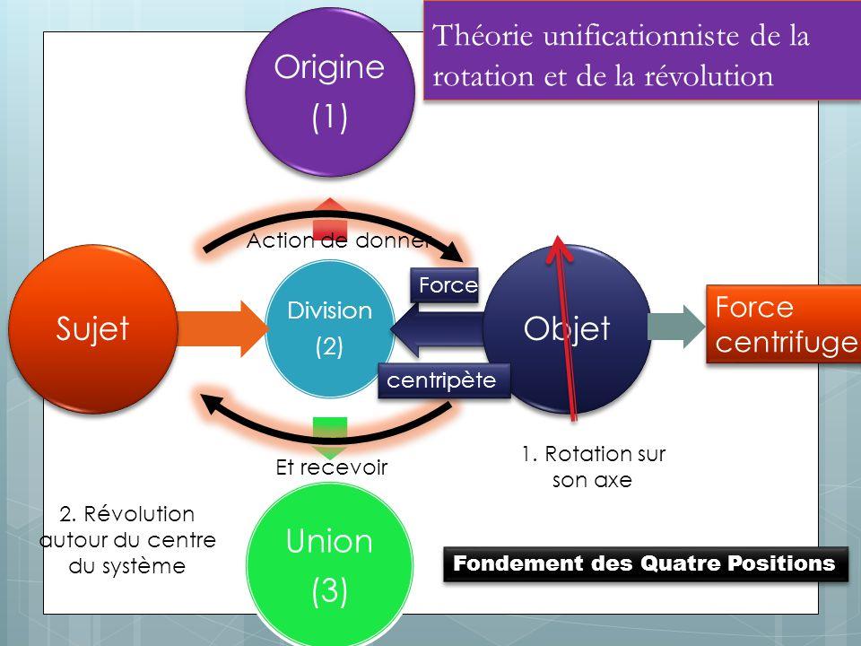 Théorie unificationniste de la rotation et de la révolution Division (2) Origine (1) Objet Union (3) Sujet 1.