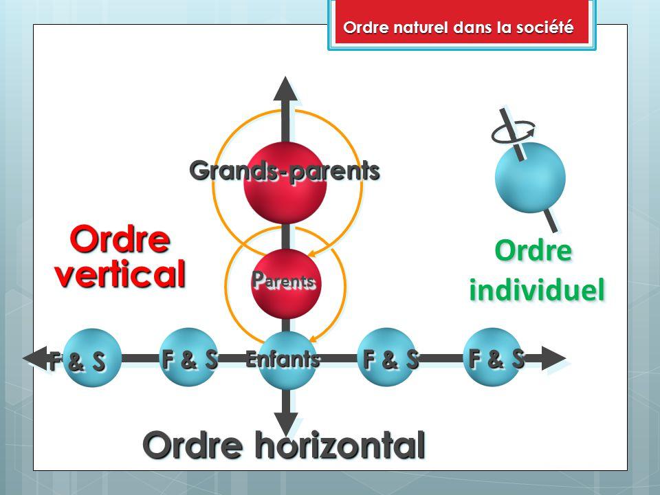 F & S Ordre horizontal F & S OrdreverticalOrdrevertical Grands-parentsGrands-parents P arents P arents EnfantsEnfants OrdreindividuelOrdreindividuel Ordre naturel dans la société
