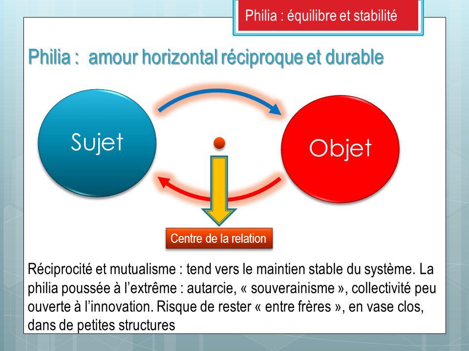 SujetObjet Réciprocité et mutualisme : tend vers le maintien stable du système.