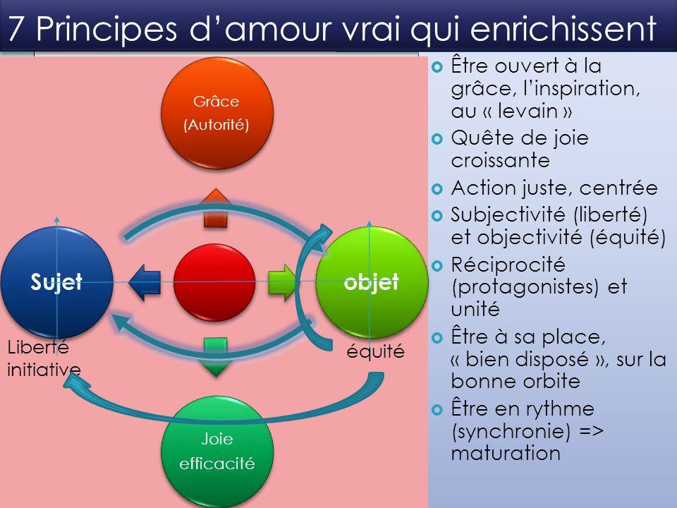 7 Principes d'amour vrai qui enrichissent Grâce (Autorité) objet Joie efficacité Sujet Liberté initiative équité