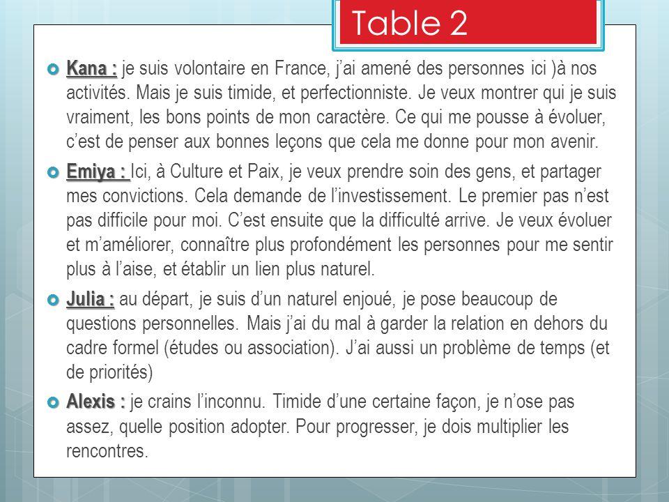Table 2  Kana :  Kana : je suis volontaire en France, j'ai amené des personnes ici )à nos activités.
