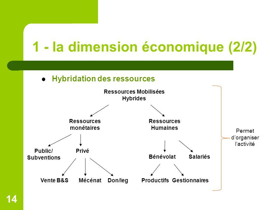 1 - la dimension économique (2/2) Hybridation des ressources Ressources Mobilisées Hybrides Ressources monétaires Ressources Humaines BénévolatSalariés Public/ Subventions Vente B&S MécénatDon/legProductifsGestionnaires Privé 14 Permet d'organiser l'activité