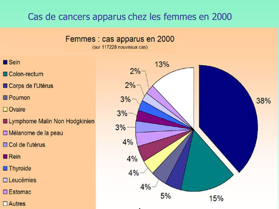 Cas de cancers apparus chez les femmes en 2000