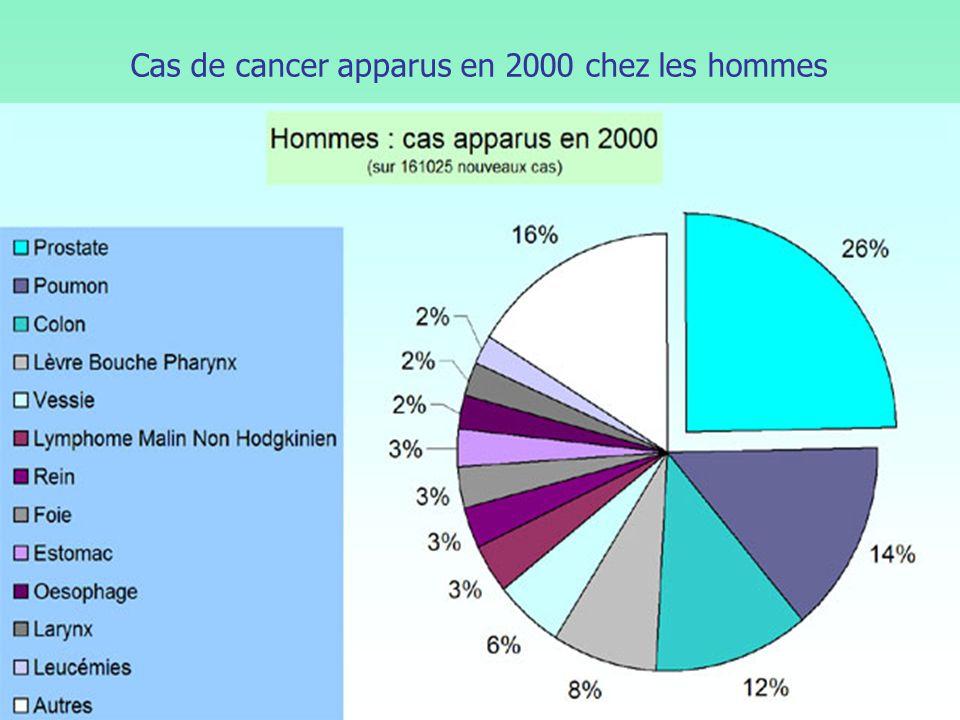 Cas de cancer apparus en 2000 chez les hommes