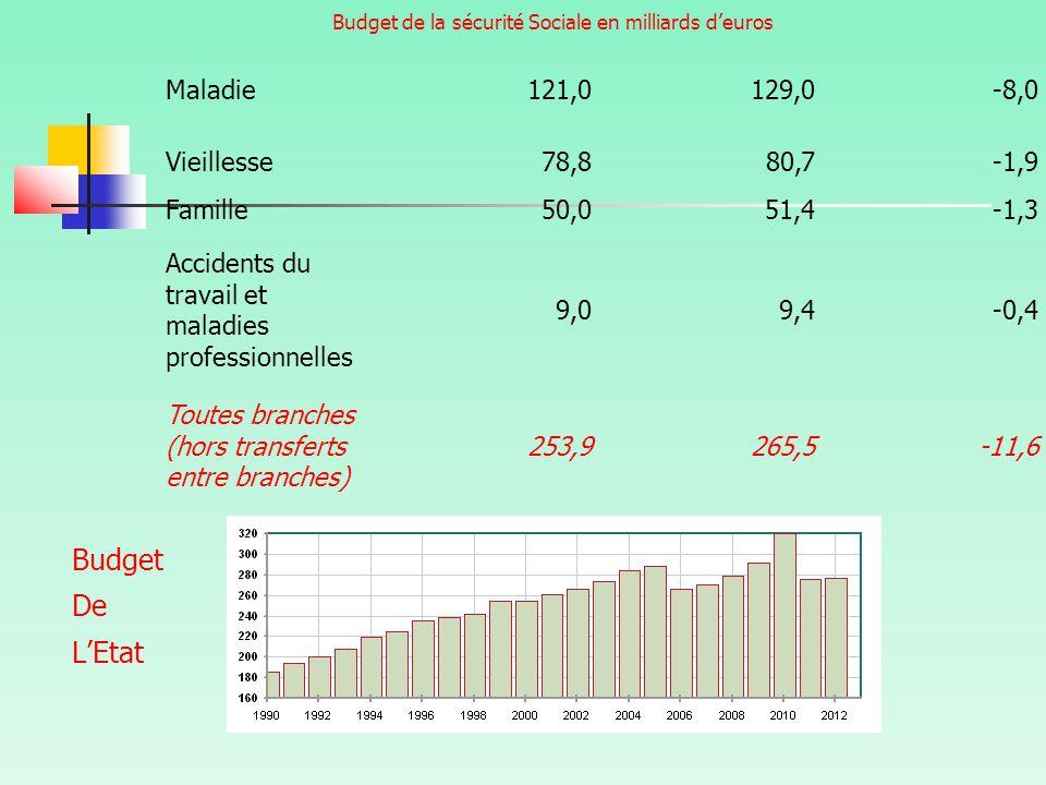 Budget de la sécurité Sociale en milliards d'euros Budget De L'Etat Maladie121,0129,0-8,0 Vieillesse78,880,7-1,9 Famille50,051,4-1,3 Accidents du travail et maladies professionnelles 9,09,4-0,4 Toutes branches (hors transferts entre branches) 253,9265,5-11,6