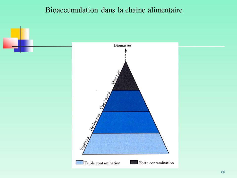 Bioaccumulation dans la chaine alimentaire 68