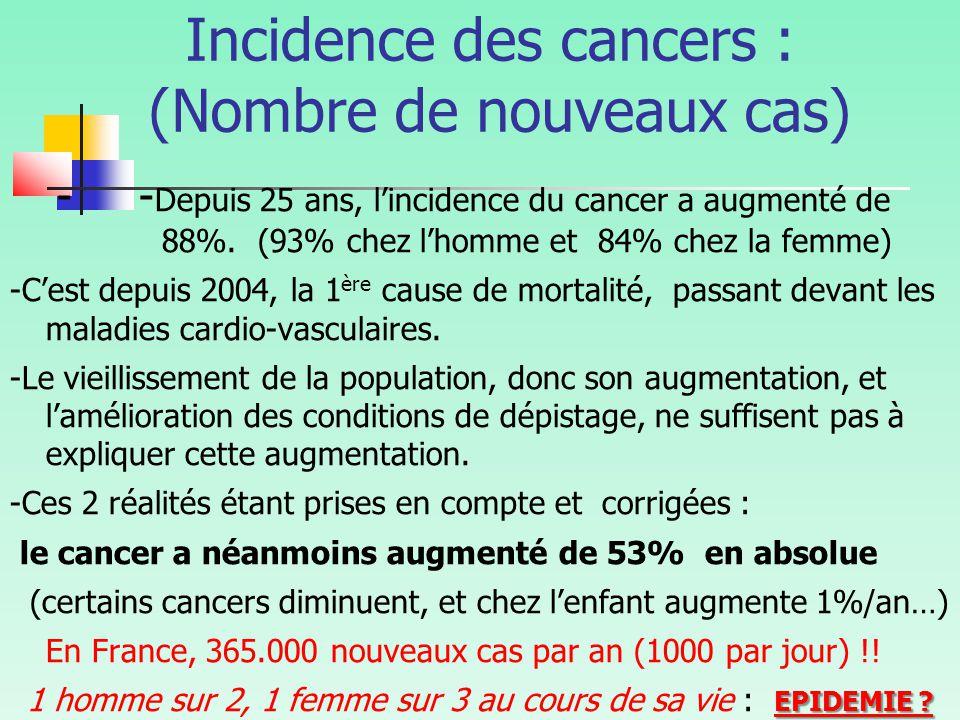 Incidence des cancers : (Nombre de nouveaux cas) - - Depuis 25 ans, l'incidence du cancer a augmenté de 88%.