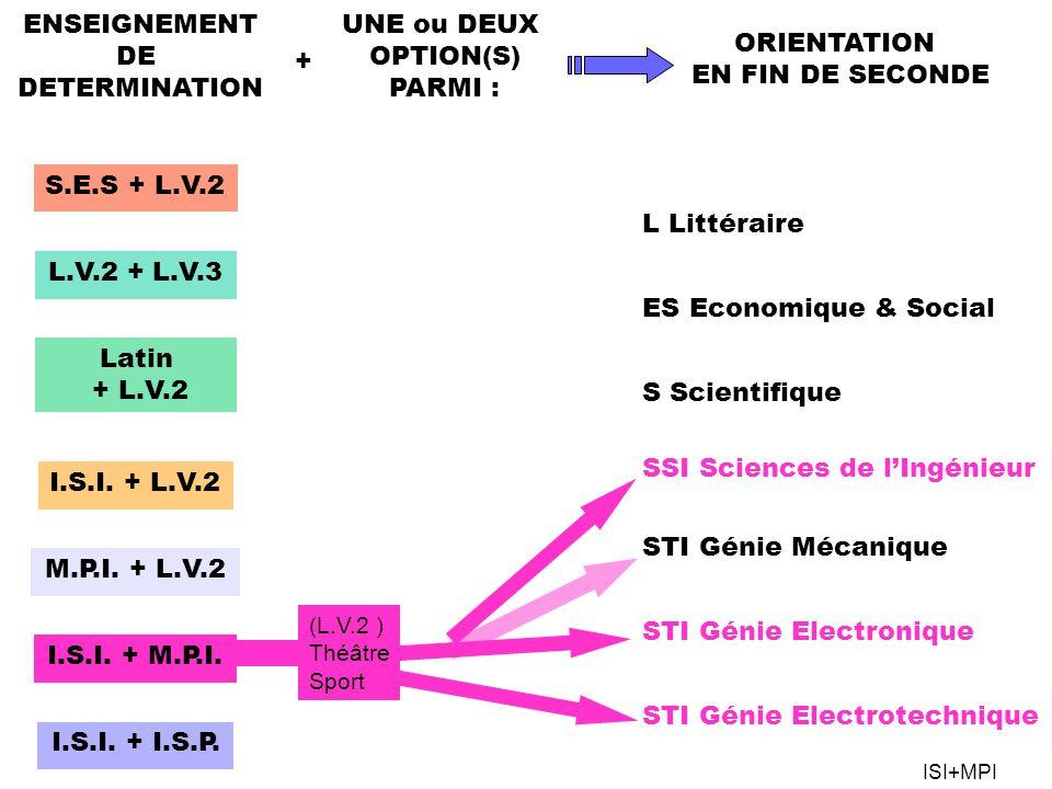 S.E.S + L.V.2 L.V.2 + L.V.3 Latin + L.V.2 I.S.I. + L.V.2 M.P.I. + L.V.2 I.S.I. + M.P.I. I.S.I. + I.S.P. ENSEIGNEMENT DE DETERMINATION UNE ou DEUX OPTI