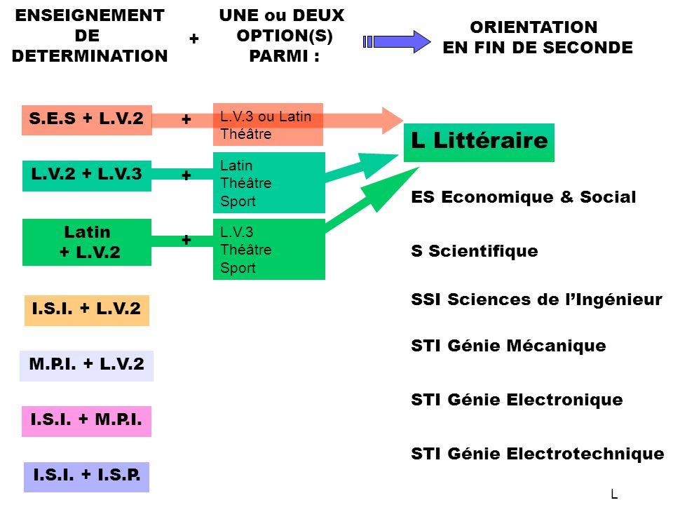 S.E.S + L.V.2 L.V.2 + L.V.3 Latin + L.V.2 I.S.I. + L.V.2 M.P.I. + L.V.2 I.S.I. + M.P.I. I.S.I. + I.S.P. ENSEIGNEMENT DE DETERMINATION L.V.3 ou Latin T