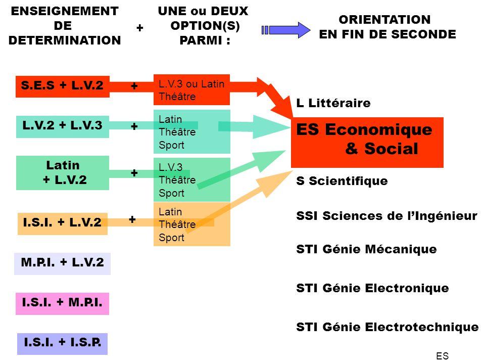 S.E.S + L.V.2 L.V.2 + L.V.3 Latin + L.V.2 I.S.I. + L.V.2 M.P.I.