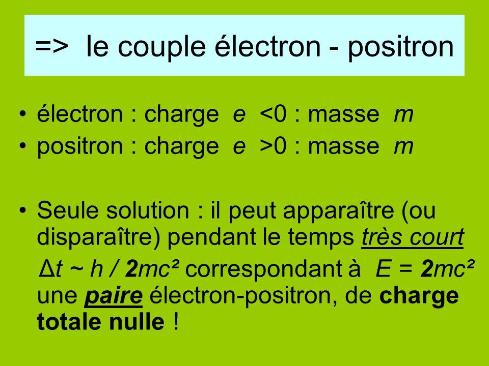 => le couple électron - positron électron : charge e <0 : masse m positron : charge e >0 : masse m Seule solution : il peut apparaître (ou disparaître