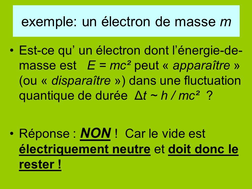 exemple: un électron de masse m Est-ce qu' un électron dont l'énergie-de- masse est E = mc² peut « apparaître » (ou « disparaître ») dans une fluctuat