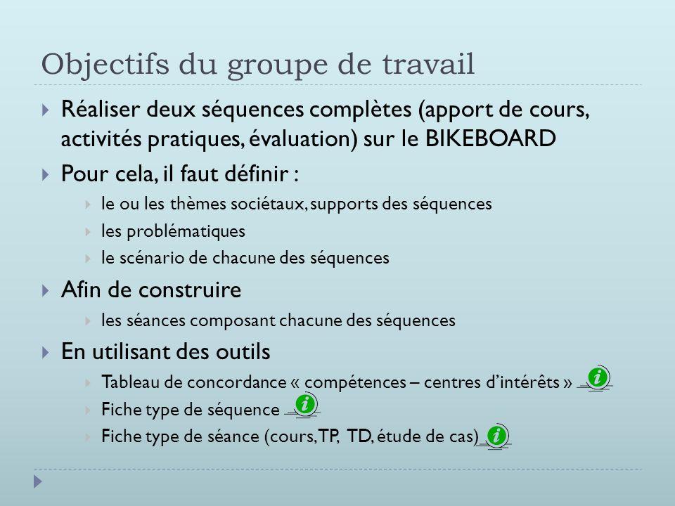 Objectifs du groupe de travail  Réaliser deux séquences complètes (apport de cours, activités pratiques, évaluation) sur le BIKEBOARD  Pour cela, il