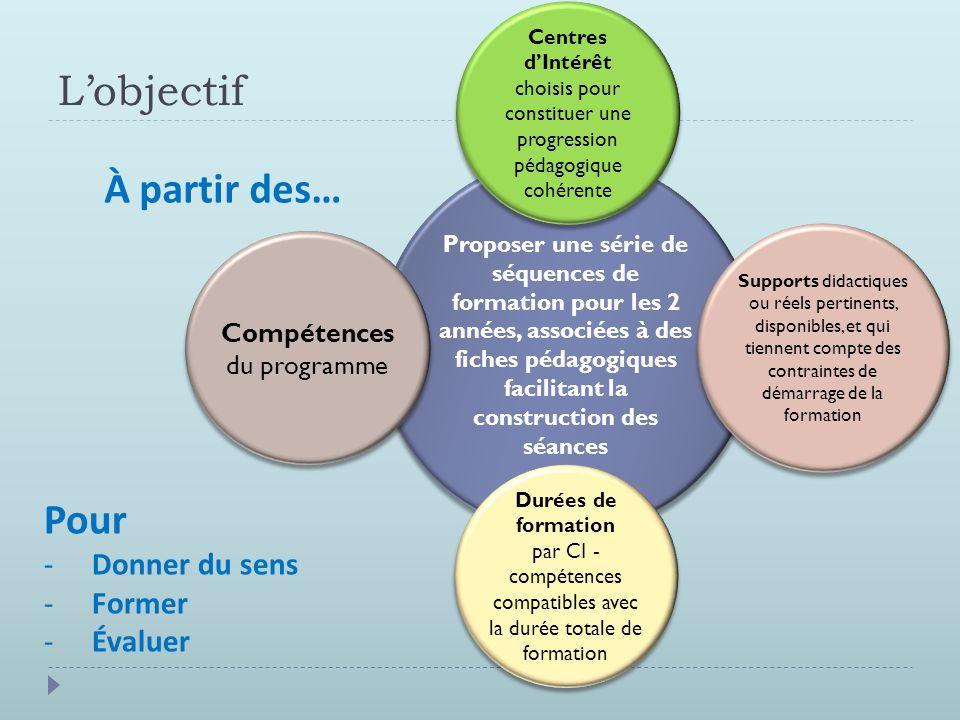 L'objectif Proposer une série de séquences de formation pour les 2 années, associées à des fiches pédagogiques facilitant la construction des séances