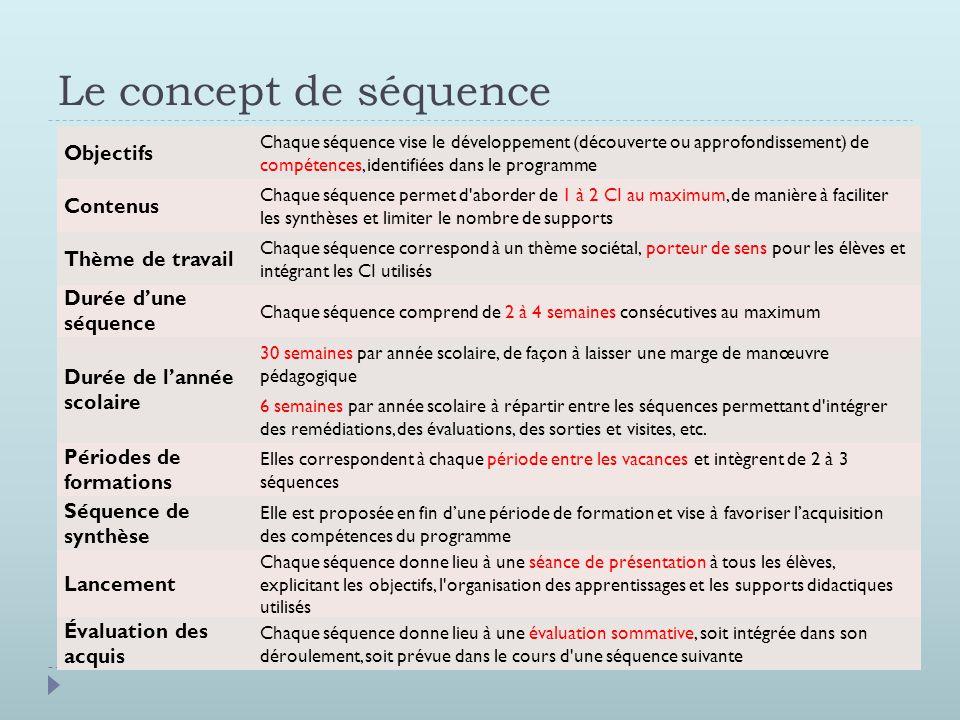 Le concept de séquence Objectifs Chaque séquence vise le développement (découverte ou approfondissement) de compétences, identifiées dans le programme