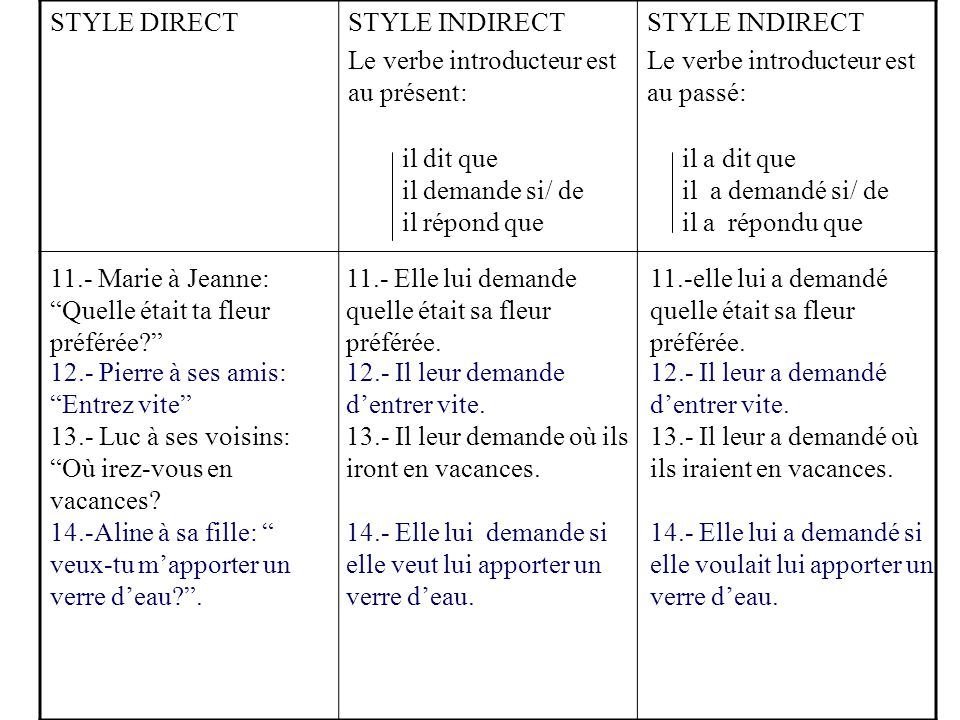 STYLE DIRECTSTYLE INDIRECT Le verbe introducteur est au présent: STYLE INDIRECT Le verbe introducteur est au passé: il dit que il demande si/ de il ré