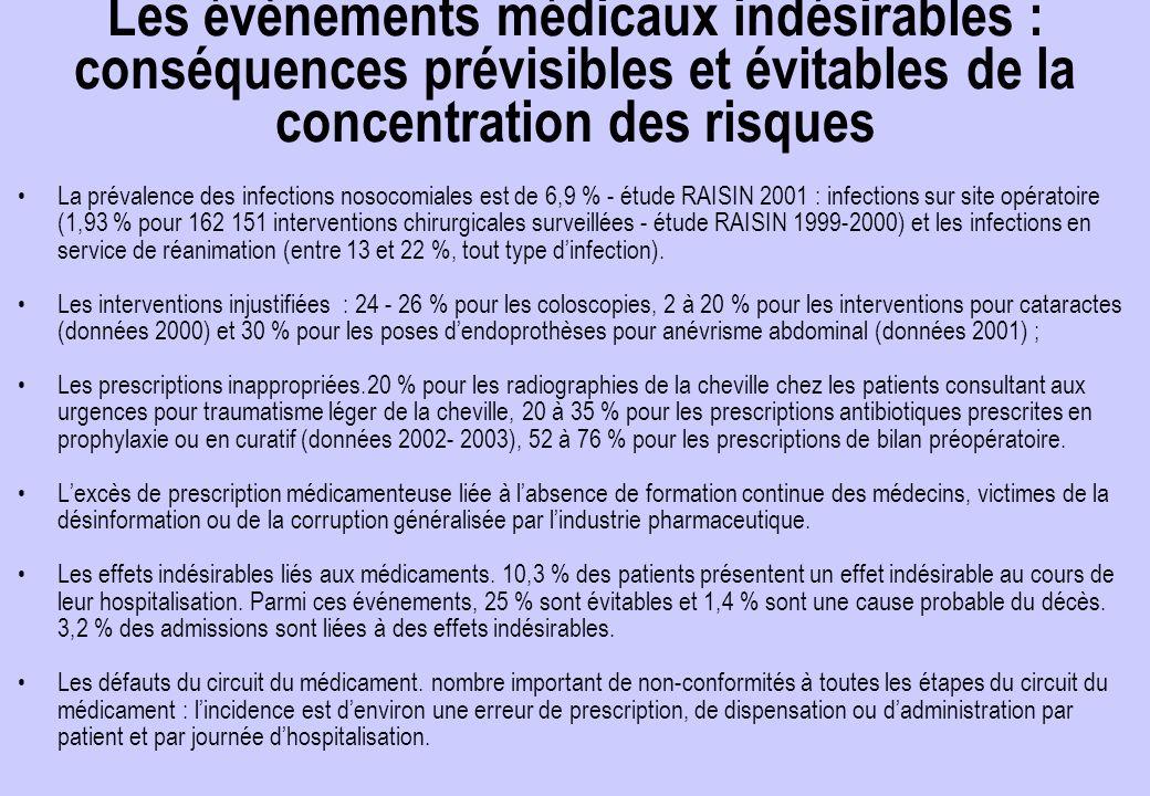 Les évènements médicaux indésirables : conséquences prévisibles et évitables de la concentration des risques La prévalence des infections nosocomiales est de 6,9 % - étude RAISIN 2001 : infections sur site opératoire (1,93 % pour 162 151 interventions chirurgicales surveillées - étude RAISIN 1999-2000) et les infections en service de réanimation (entre 13 et 22 %, tout type d'infection).