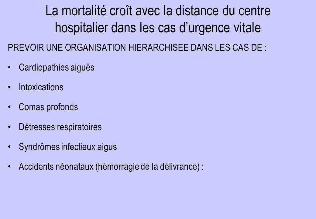 La mortalité croît avec la distance du centre hospitalier dans les cas d'urgence vitale PREVOIR UNE ORGANISATION HIERARCHISEE DANS LES CAS DE : Cardio