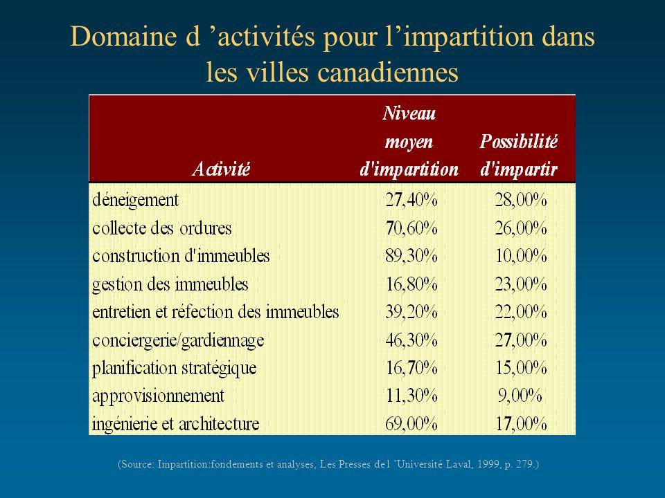 Domaine d 'activités pour l'impartition dans les villes canadiennes (Source: Impartition:fondements et analyses, Les Presses de l 'Université Laval, 1