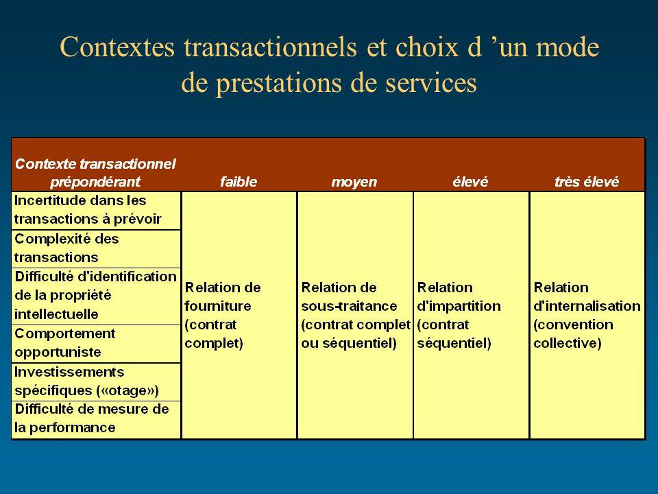 Contextes transactionnels et choix d 'un mode de prestations de services