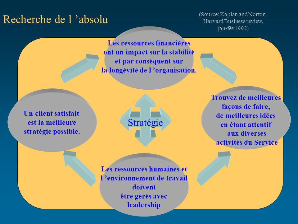 Recherche de l 'absolu (Source: Kaplan and Norton, Harvard Business review, jan-fév1992) Les ressources financières ont un impact sur la stabilité et