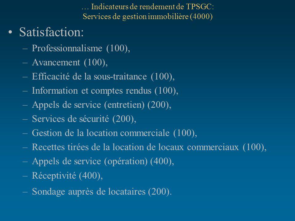 … Indicateurs de rendement de TPSGC: Services de gestion immobilière (4000) Satisfaction: –Professionnalisme (100), –Avancement (100), –Efficacité de