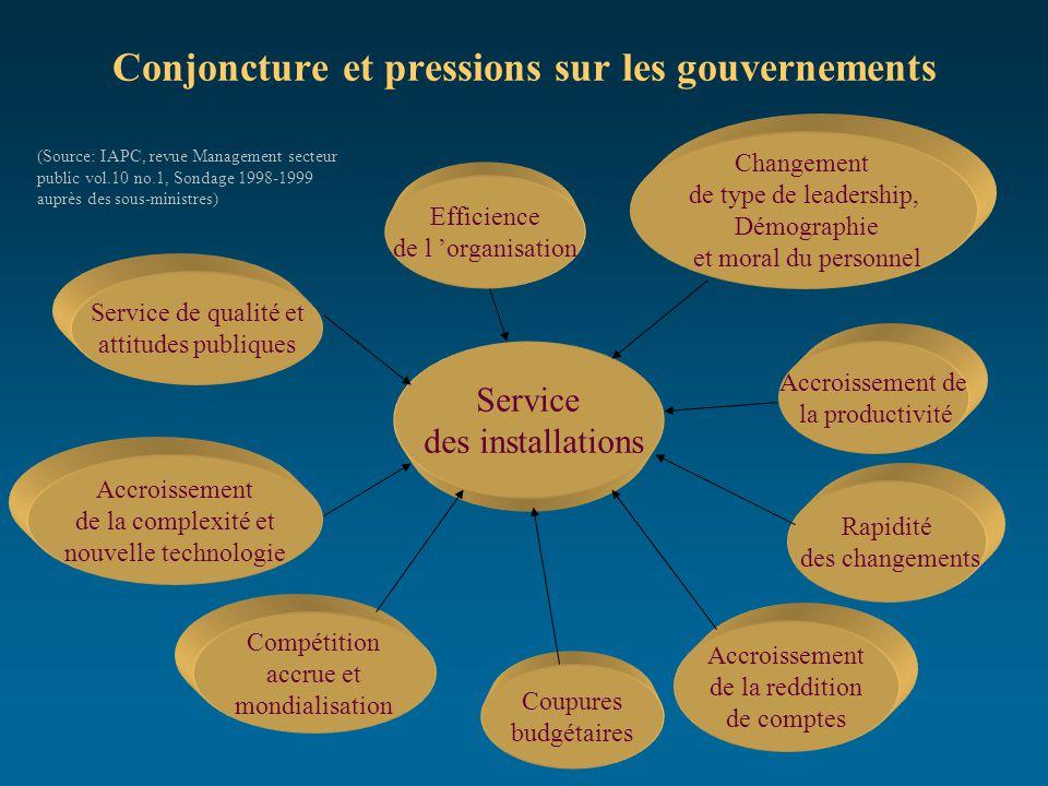 Conjoncture et pressions sur les gouvernements Service des installations Efficience de l 'organisation Accroissement de la complexité et nouvelle tech