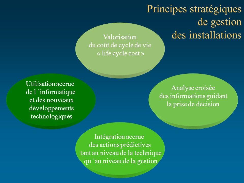 Principes stratégiques de gestion des installations Intégration accrue des actions prédictives tant au niveau de la technique qu 'au niveau de la gest