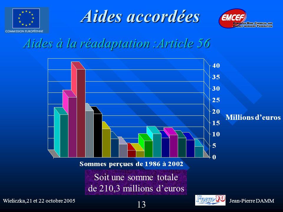 13 Aides accordées Aides à la réadaptation :Article 56 Aides à la réadaptation :Article 56 Millions d'euros Soit une somme totale de 210,3 millions d'euros Wieliczka,21 et 22 octobre 2005Jean-Pierre DAMM