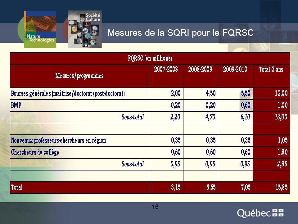 16 Mesures de la SQRI pour le FQRSC
