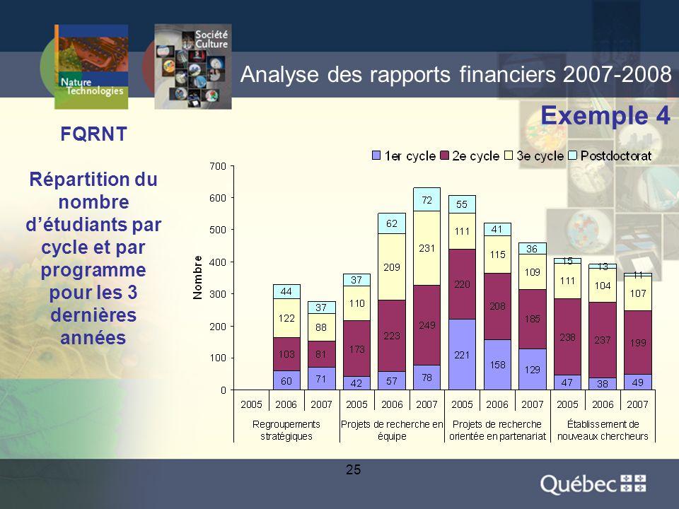 25 Analyse des rapports financiers 2007-2008 Exemple 4 FQRNT Répartition du nombre d'étudiants par cycle et par programme pour les 3 dernières années