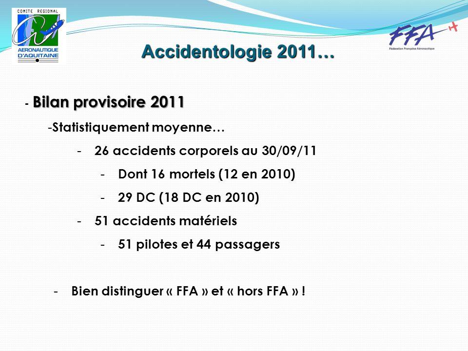 Accidentologie 2011… Bilan provisoire 2011 - Bilan provisoire 2011 - Statistiquement moyenne… - 26 accidents corporels au 30/09/11 - Dont 16 mortels (12 en 2010) - 29 DC (18 DC en 2010) - 51 accidents matériels - 51 pilotes et 44 passagers - Bien distinguer « FFA » et « hors FFA » !