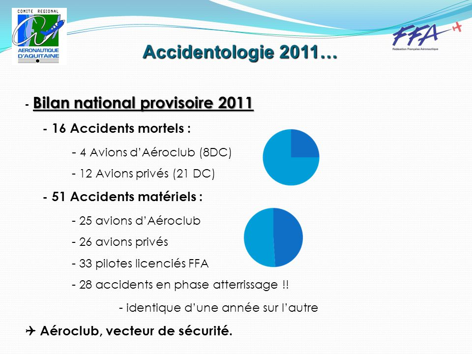Accidentologie 2011… Bilan national provisoire 2011 - Bilan national provisoire 2011 - 16 Accidents mortels : - 4 Avions d'Aéroclub (8DC) - 12 Avions privés (21 DC) - 51 Accidents matériels : - 25 avions d'Aéroclub - 26 avions privés - 33 pilotes licenciés FFA - 28 accidents en phase atterrissage !.