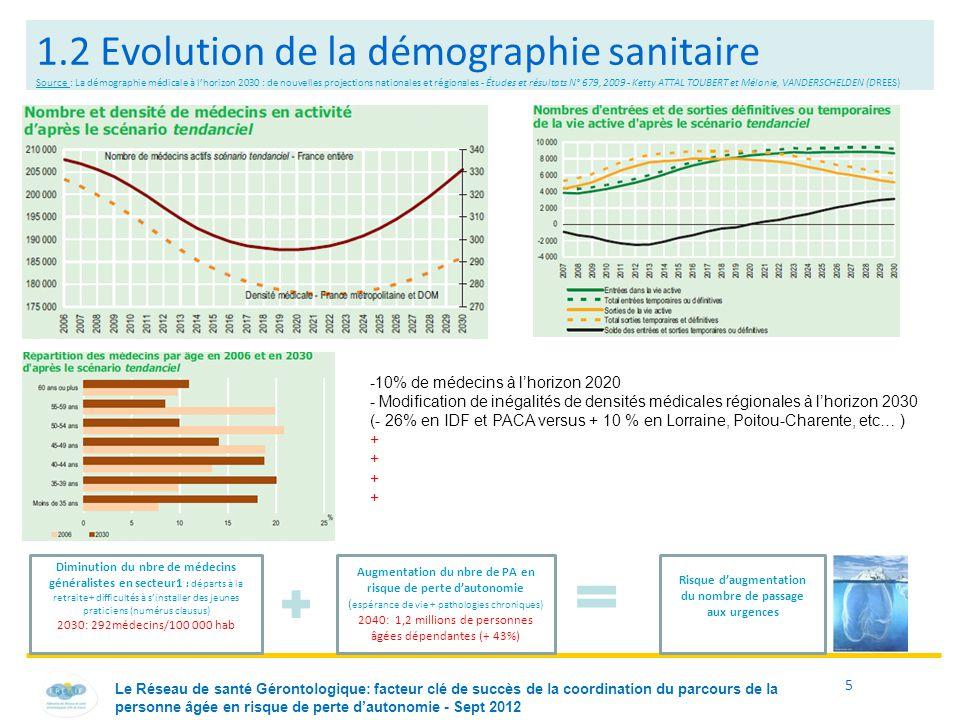 5 1.2 Evolution de la démographie sanitaire Source : La démographie médicale à l'horizon 2030 : de nouvelles projections nationales et régionales - Ét
