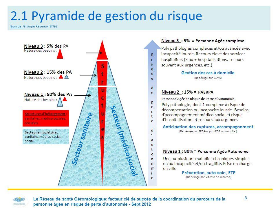 8 2.1 Pyramide de gestion du risque Source: Groupe Réseaux SFGG Le Réseau de santé Gérontologique: facteur clé de succès de la coordination du parcours de la personne âgée en risque de perte d'autonomie - Sept 2012