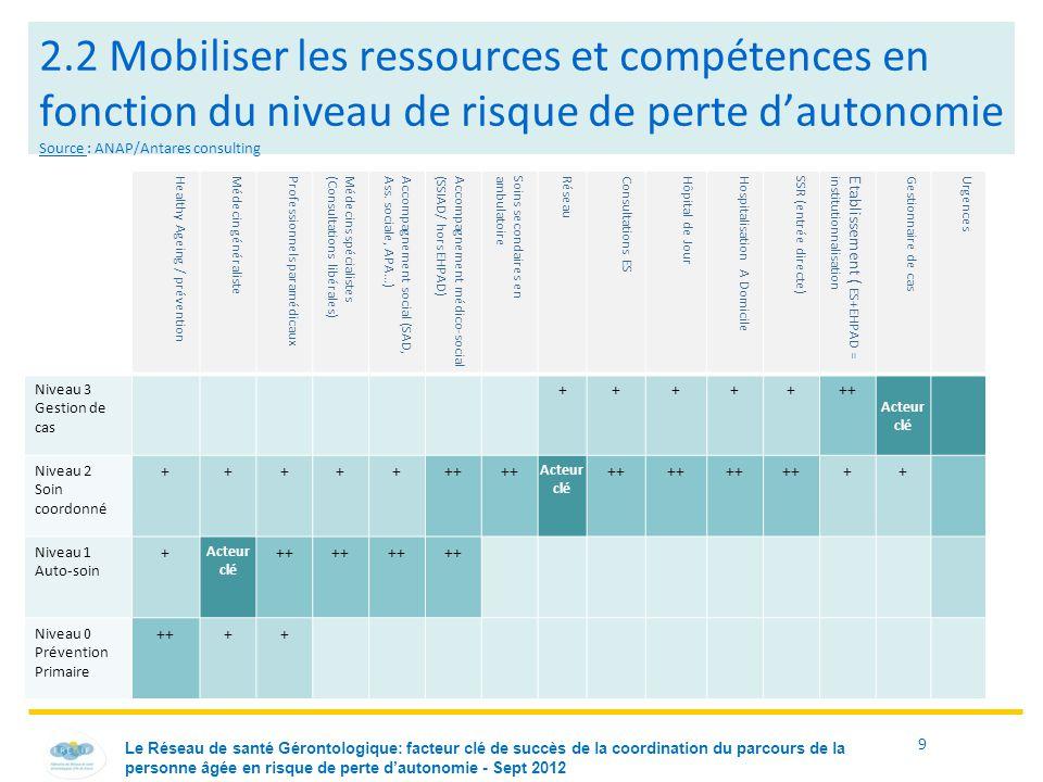 9 2.2 Mobiliser les ressources et compétences en fonction du niveau de risque de perte d'autonomie Source : ANAP/Antares consulting Healthy Ageing / p
