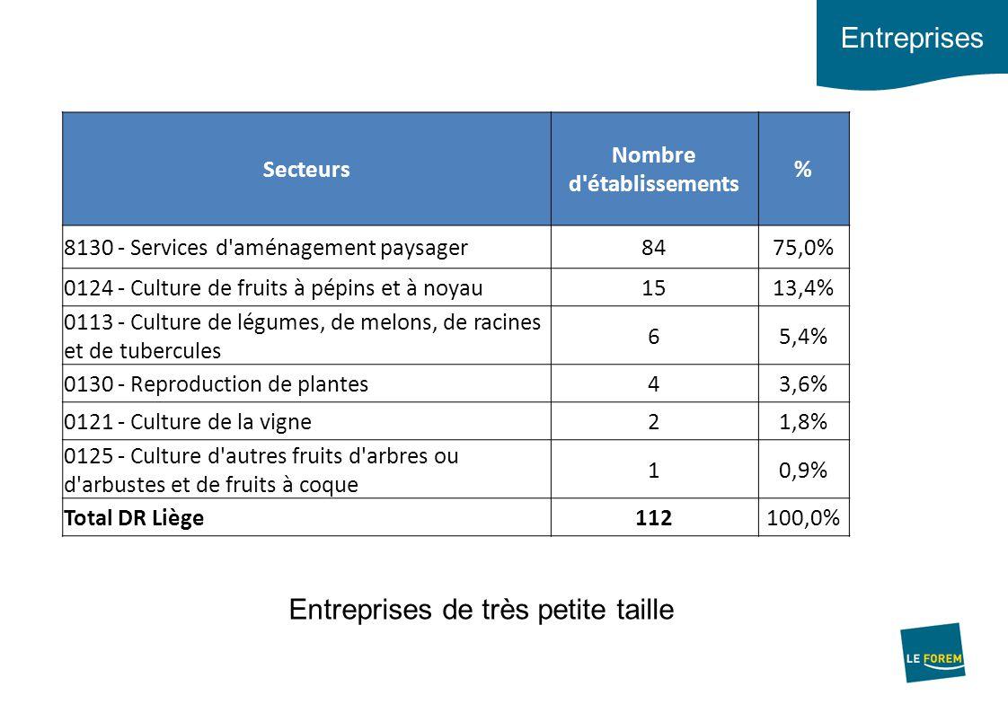 Opportunités (8 premiers mois) 176 opportunités relatives aux métiers de l'agriculture en DR de Liège en 2012 (135 en 2011), surtout: Jardinier (19 à 24 %) => secteur agricole, aménagement paysager, sylviculture et administration publique* Ouvrier saisonnier agricole et horticole (40 à 60 %) => secteur agricole* * Sur base des déclarations des employeurs lors du dépôt d'offres 176 opportunités relatives aux métiers de l'agriculture en DR de Liège en 2012 (135 en 2011), surtout: Jardinier (19 à 24 %) => secteur agricole, aménagement paysager, sylviculture et administration publique* Ouvrier saisonnier agricole et horticole (40 à 60 %) => secteur agricole* * Sur base des déclarations des employeurs lors du dépôt d'offres Critères: Expérience plutôt que niveau d'étude Permis pour les jardiniers Critères: Expérience plutôt que niveau d'étude Permis pour les jardiniers