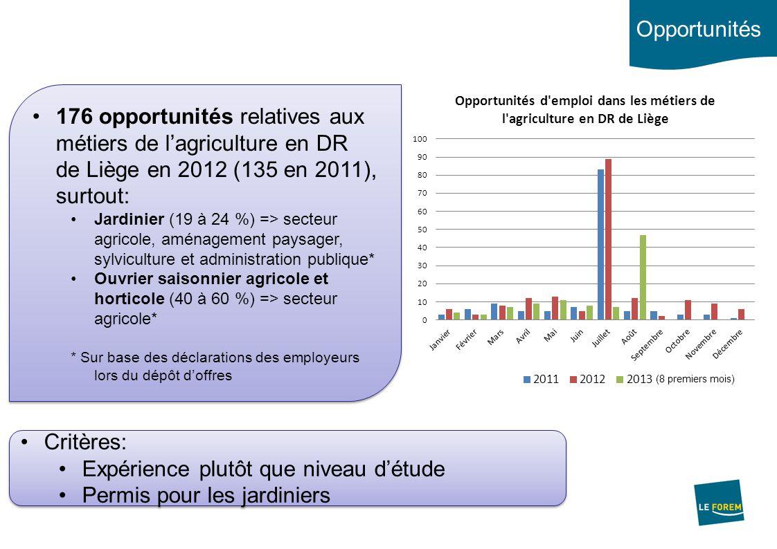 Réserve de main d'œuvre DR de Liège Code REM7 Libellé métier Choix prof.